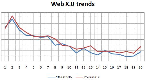 Chart Web X.0