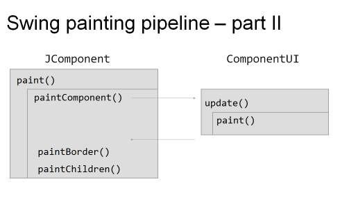 Swing painting pipeline 2
